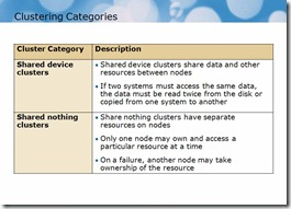 Windows Server 2008 Cluster Categories