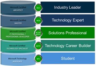 Microsoft Certifications Schema