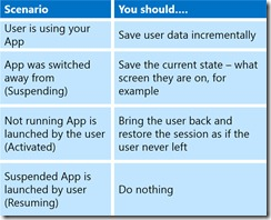 Metro App Activation Rules
