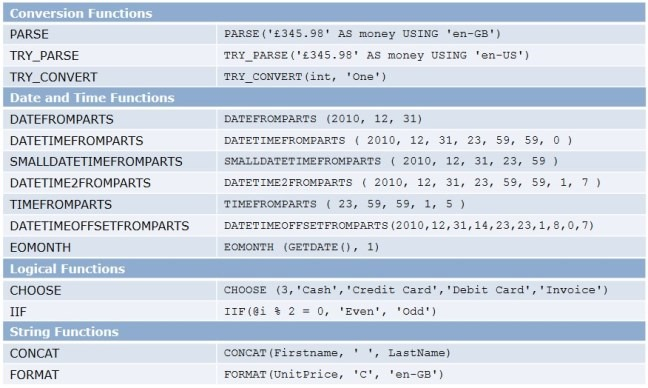 SQL Server 2012 new functions