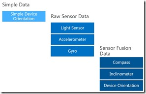 Windows 8 Sensor Types