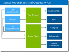 Sensor Fusion Inputs and Outputs