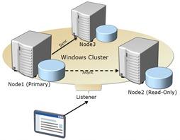 SQL Server 2012 AlwaysOn cluster