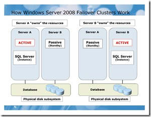 How Windows Server 2008 Failover Clusters Work